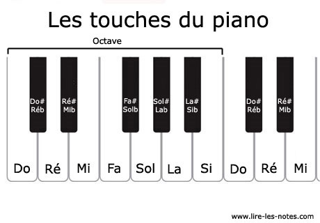 piano notes clavier touches